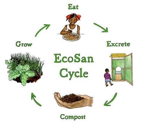 ECOSAN CYCLE