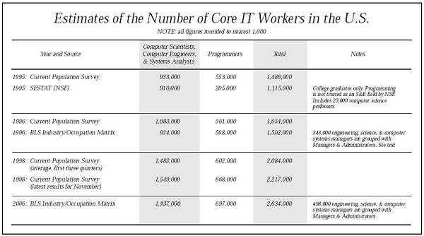 Core IT Workers in the US