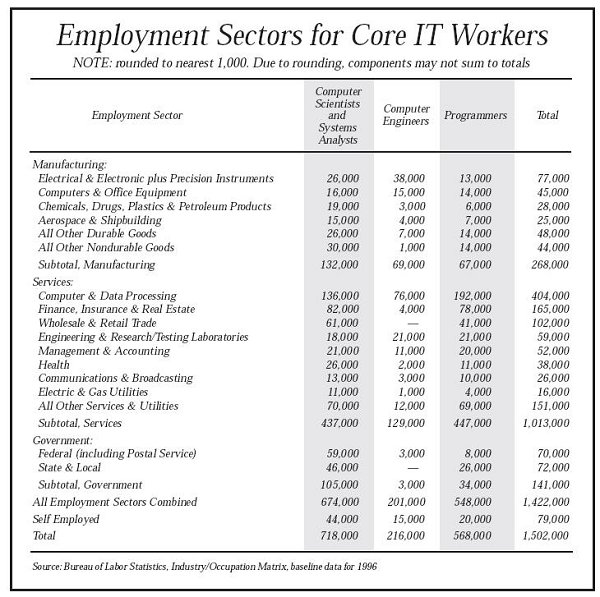 Exployment Sectors for Core IT Workers